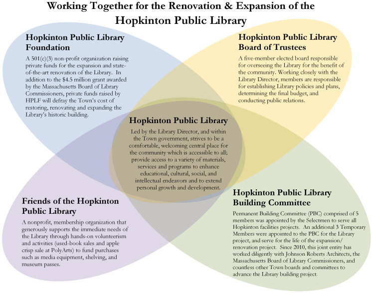 Library-Supporters-Visual